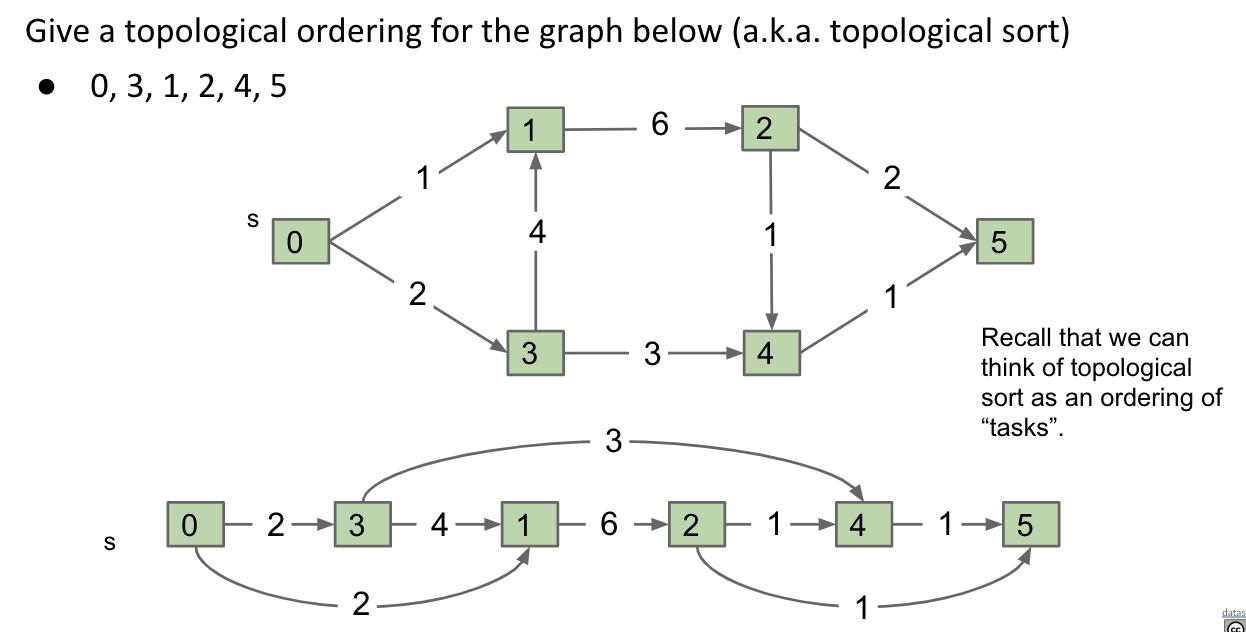 DAG & Linearization
