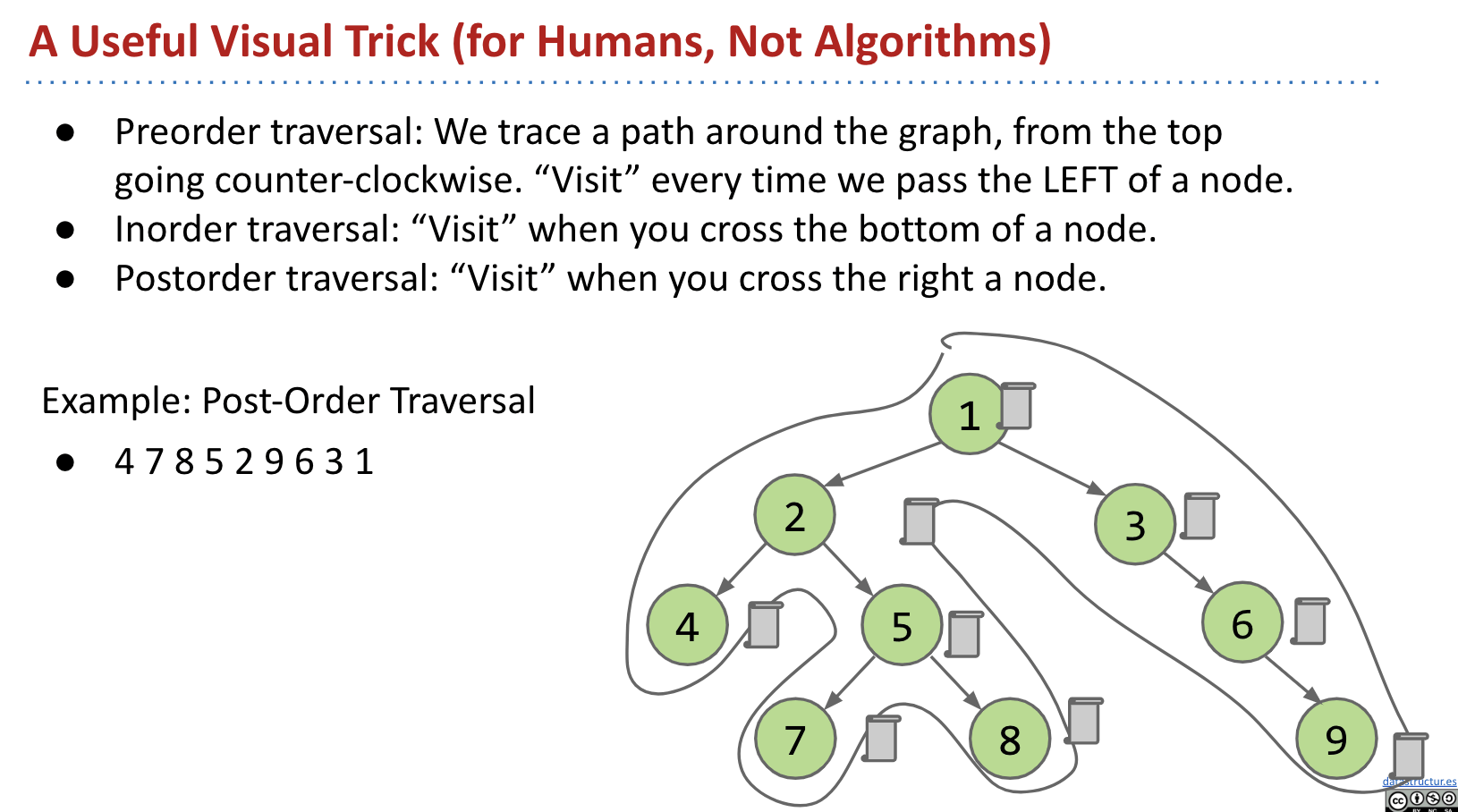 A Useful Visual Trick