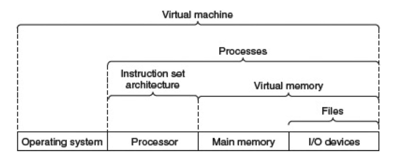 计算机系统提供的一些抽象(CSAPP 1-18)